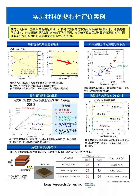 TRC(东丽分析)半导体测试案例集